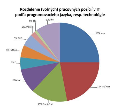 Svet IT: Rozdelenie pracovných pozícií v IT podľa programovacieho jazyka, technológie